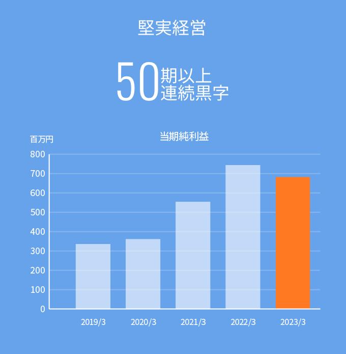 堅実経営 50期連続黒字 ※8期より