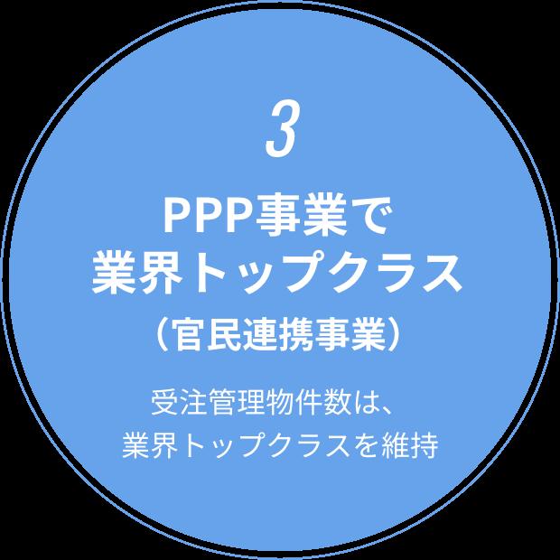 3 PPP事業では、業界トップクラス(官民連携事業) 受注管理物件数は、業界トップクラスを維持